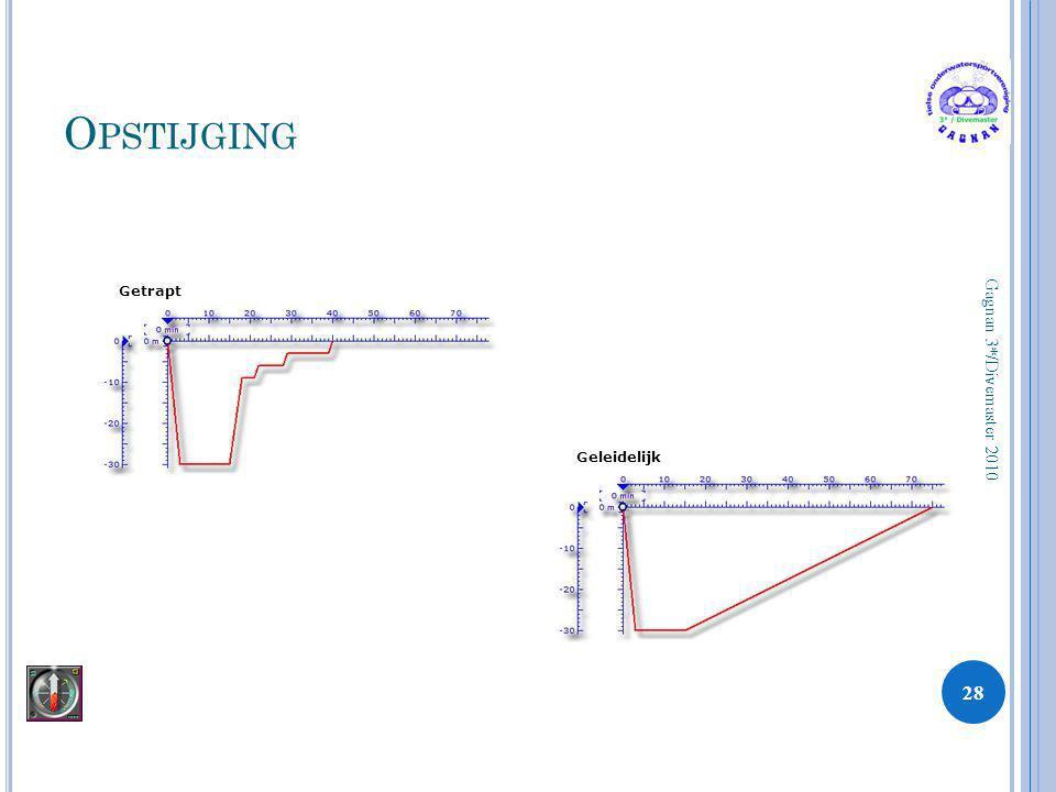 Opstijging Getrapt Gagnan 3*/Divemaster 2010 Geleidelijk