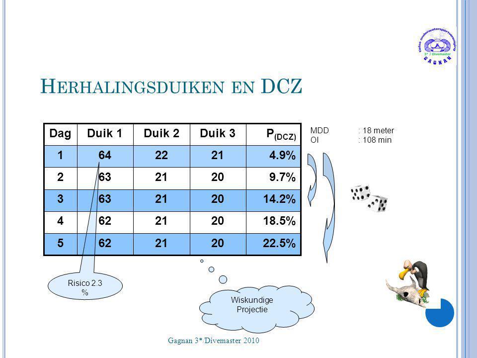 Herhalingsduiken en DCZ