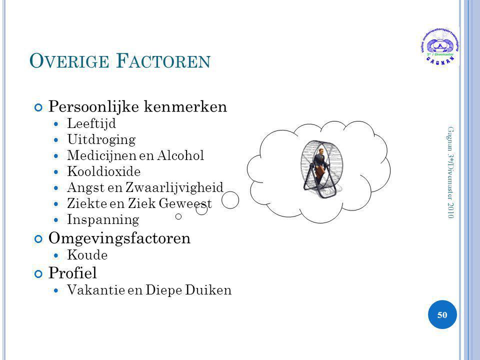 Overige Factoren Persoonlijke kenmerken Omgevingsfactoren Profiel