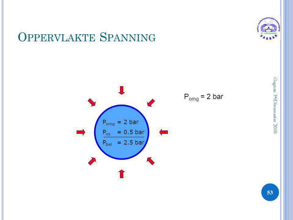 Oppervlakte Spanning Pomg = 2 bar Pomg = 2 bar Pos = 0.5 bar