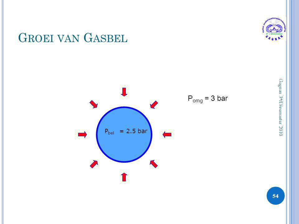 Groei van Gasbel Pomg = 3 bar Pbel = 2.5 bar Gagnan 3*/Divemaster 2010