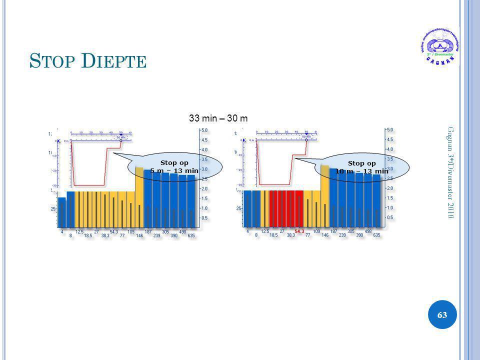 Stop Diepte 33 min – 30 m Gagnan 3*/Divemaster 2010 Stop op
