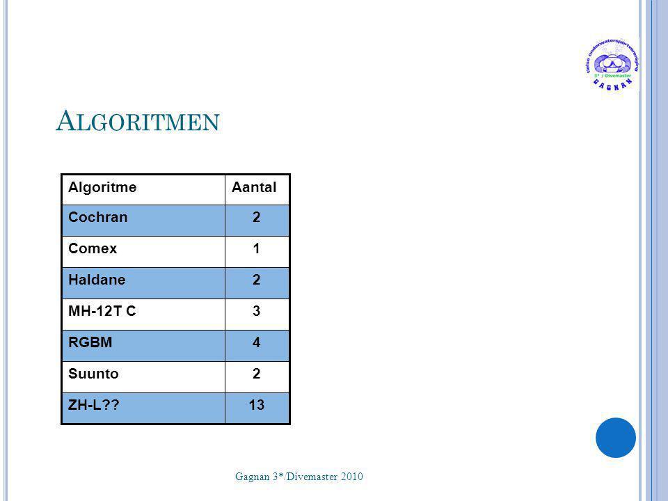 Algoritmen Algoritme Aantal Cochran 2 Comex 1 Haldane 2 MH-12T C 3