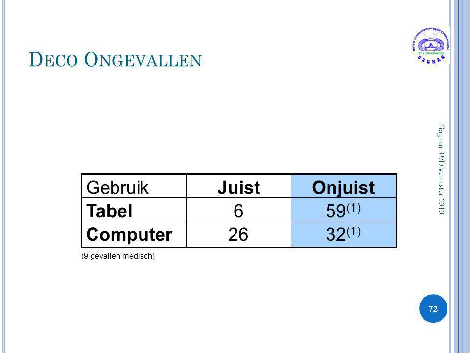 Deco Ongevallen Gebruik Juist Onjuist Tabel 6 59(1) Computer 26 32(1)