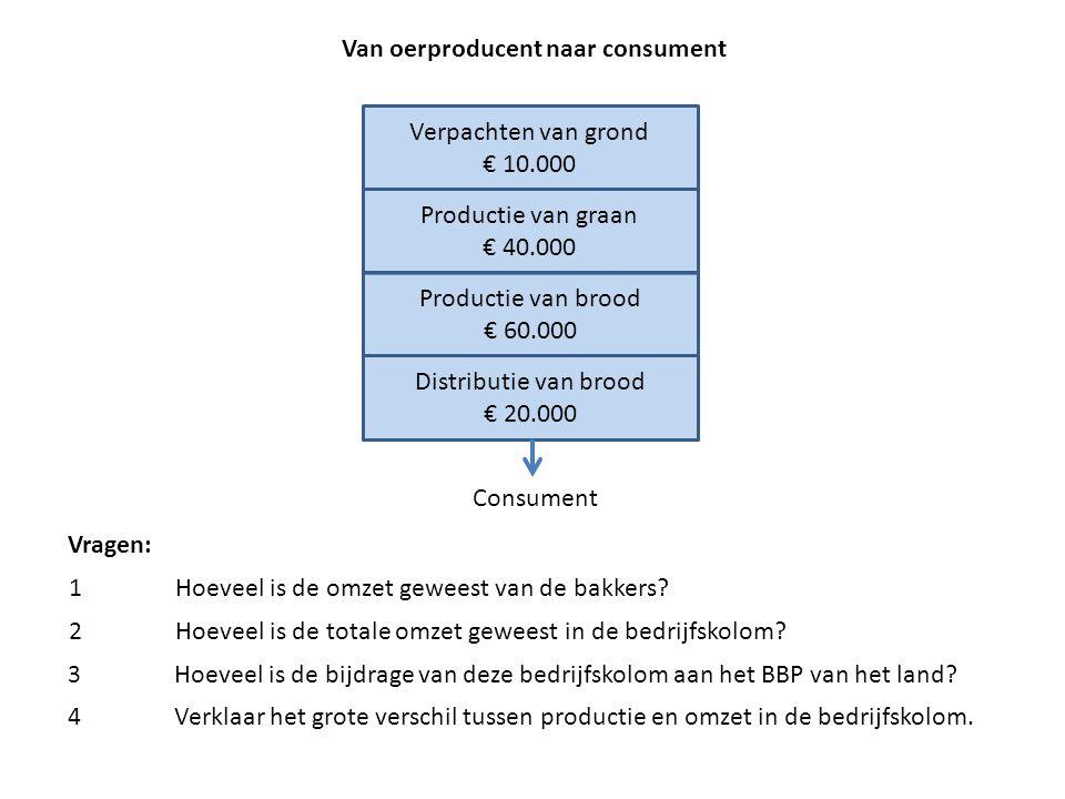 Van oerproducent naar consument