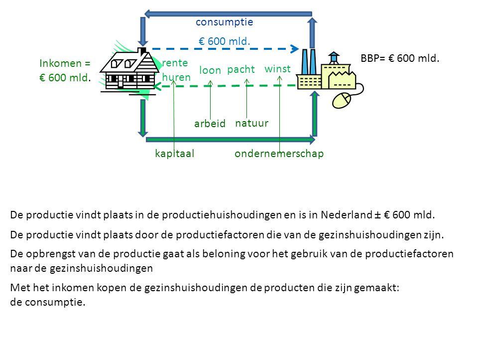 consumptie € 600 mld. BBP= € 600 mld. Inkomen = € 600 mld. rente huren. loon. pacht. winst. arbeid.