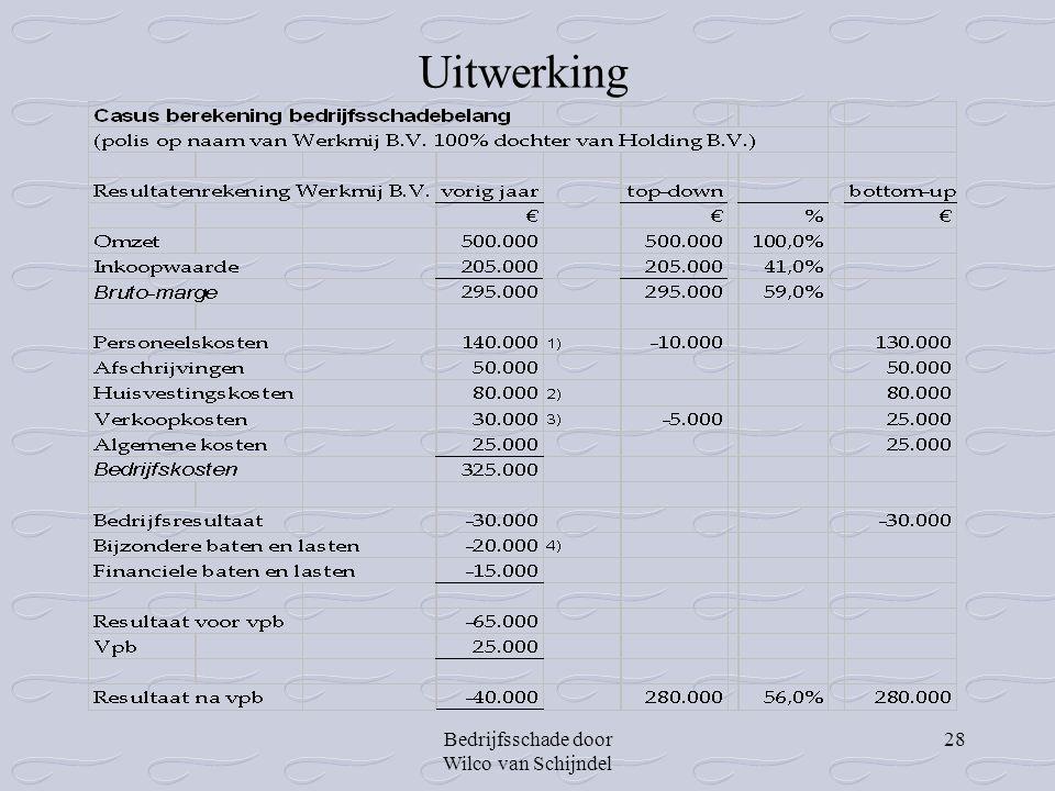 Uitwerking Bedrijfsschade door Wilco van Schijndel