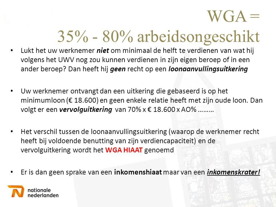 WGA = 35% - 80% arbeidsongeschikt