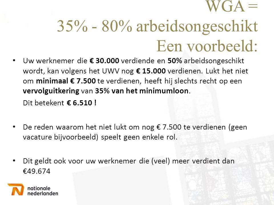 WGA = 35% - 80% arbeidsongeschikt Een voorbeeld: