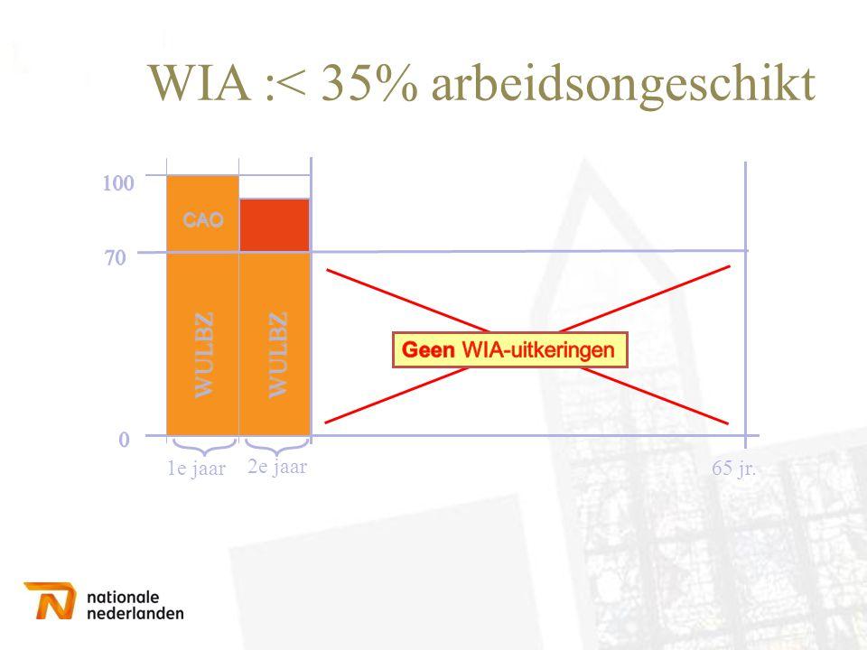 WIA :< 35% arbeidsongeschikt