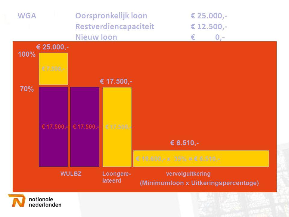 WGA. Oorspronkelijk loon. € 25. 000,-. Restverdiencapaciteit. € 12