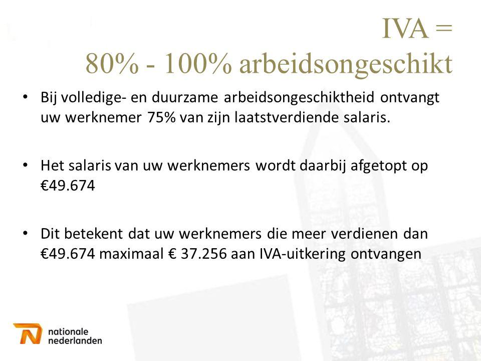 IVA = 80% - 100% arbeidsongeschikt