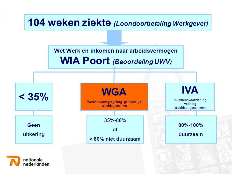 104 weken ziekte (Loondoorbetaling Werkgever) < 35% WGA IVA