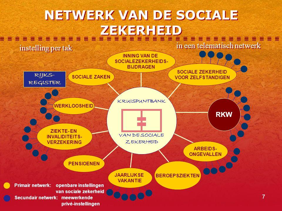 NETWERK VAN DE SOCIALE ZEKERHEID