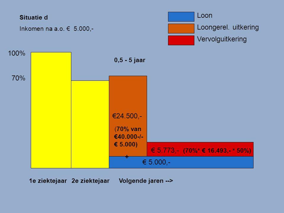 Loon Loongerel. uitkering Vervolguitkering 100% 70% €24.500,-