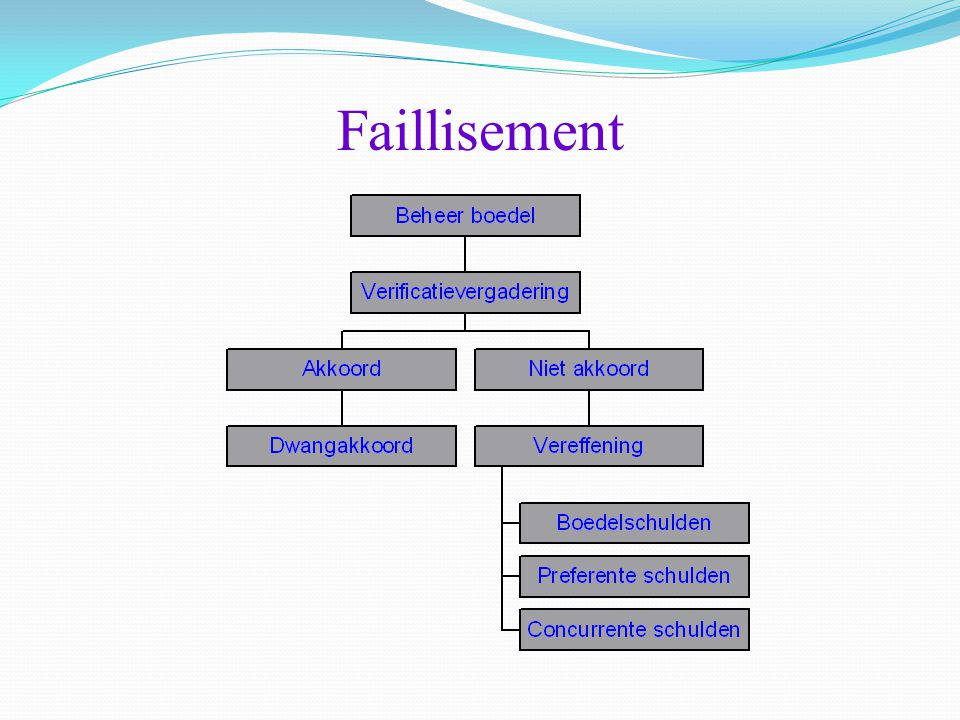 Faillisement