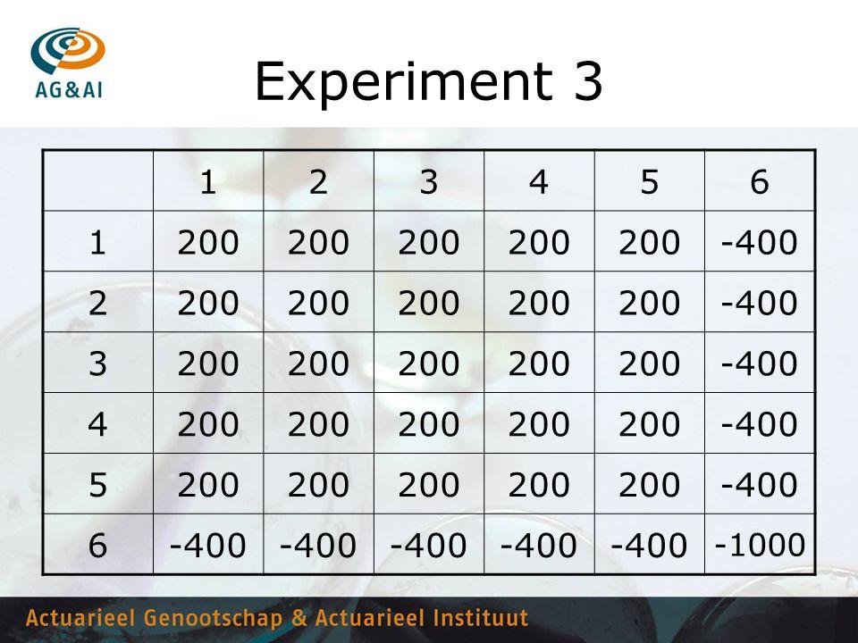 Experiment 3 1. 2. 3. 4. 5. 6. 200. -400. -1000.