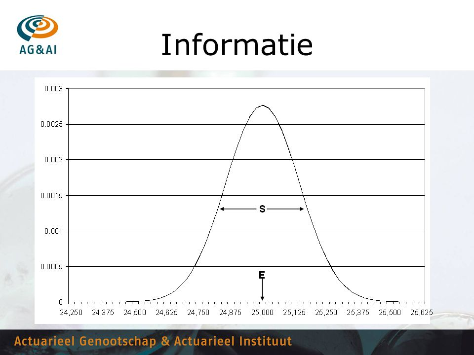 Informatie Geef aan dat de frequentieverdeling meer informatie geeft dan alleen de verwachtingswaarde E maar ook de spreiding s.