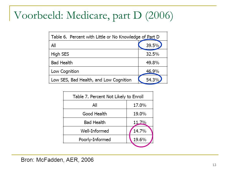 Voorbeeld: Medicare, part D (2006)
