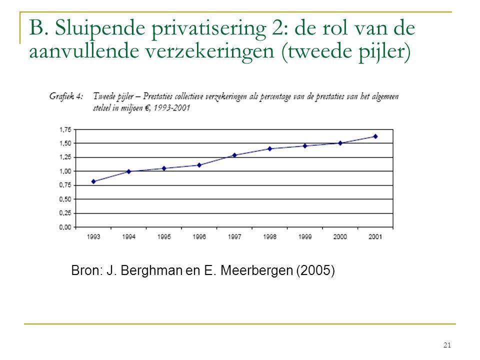 B. Sluipende privatisering 2: de rol van de aanvullende verzekeringen (tweede pijler)