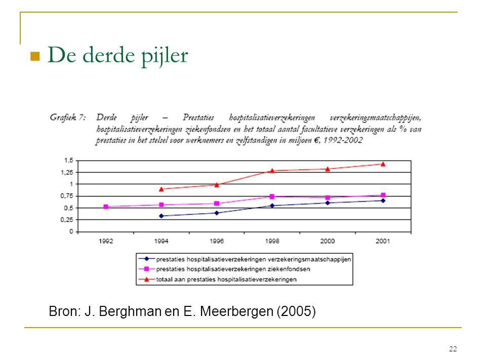 De derde pijler Bron: J. Berghman en E. Meerbergen (2005)