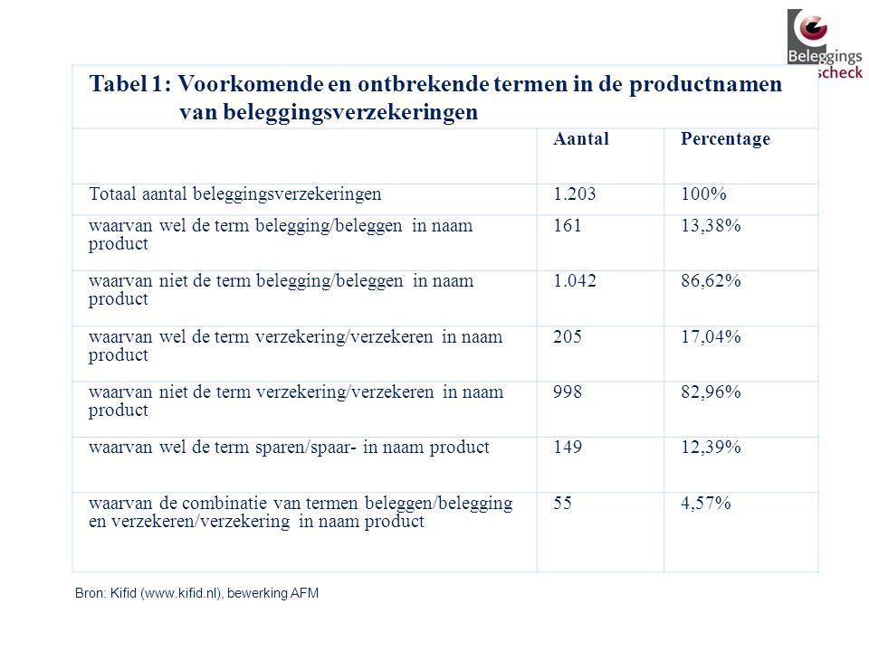 Tabel 1: Voorkomende en ontbrekende termen in de productnamen van beleggingsverzekeringen
