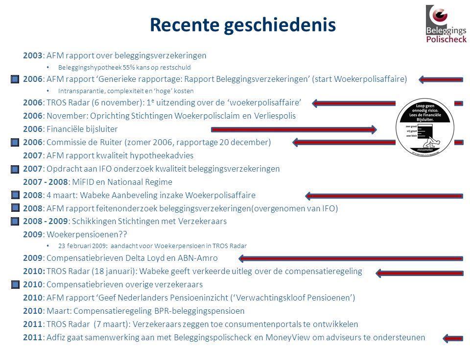 Recente geschiedenis 2003: AFM rapport over beleggingsverzekeringen