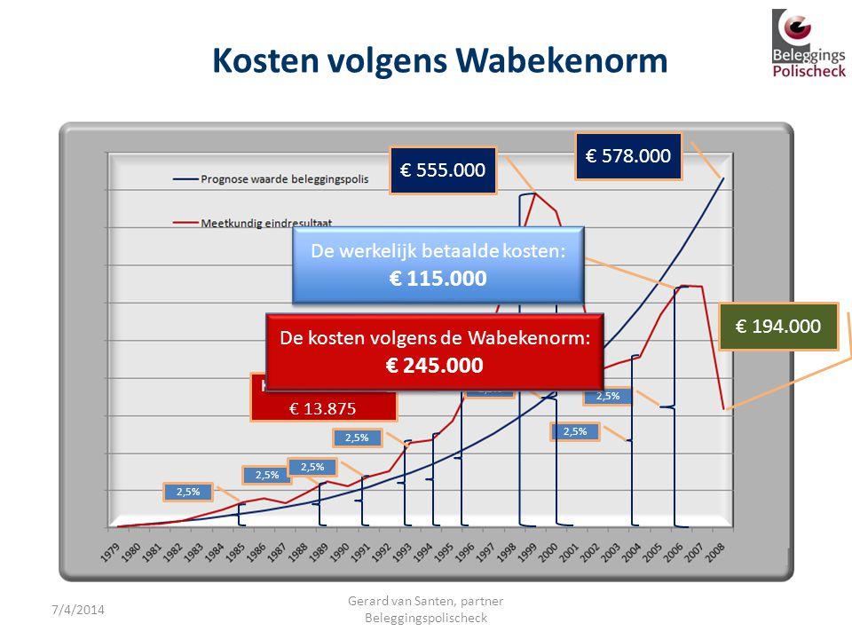 Kosten volgens Wabekenorm
