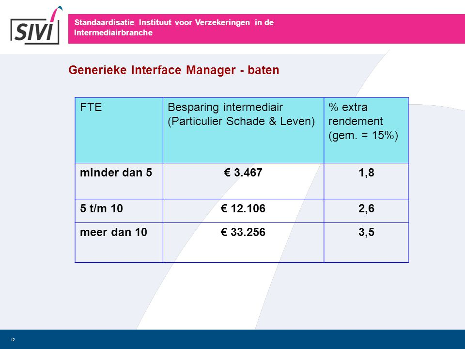 Generieke Interface Manager - baten