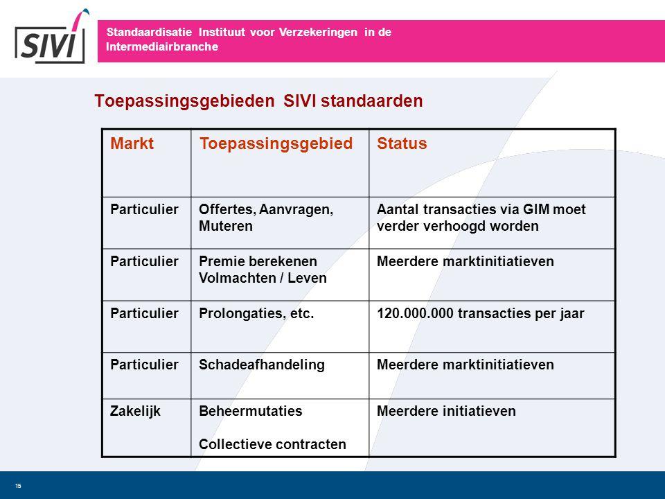 Toepassingsgebieden SIVI standaarden