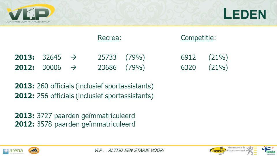 Leden Recrea: Competitie: 2013: 32645  25733 (79%) 6912 (21%)