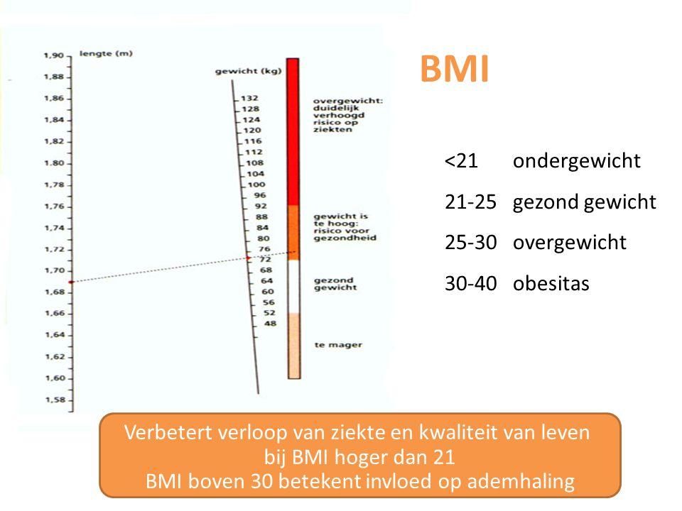 BMI <21 ondergewicht 21-25 gezond gewicht 25-30 overgewicht