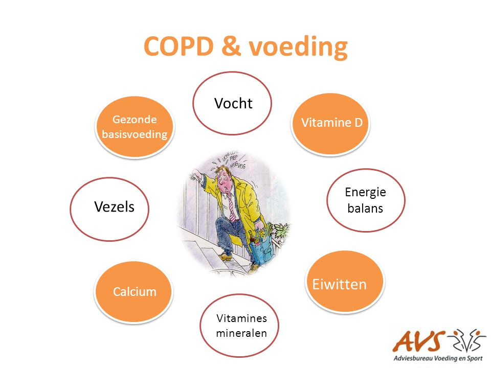 COPD & voeding Vocht Vezels Eiwitten Vitamine D Energie balans Calcium