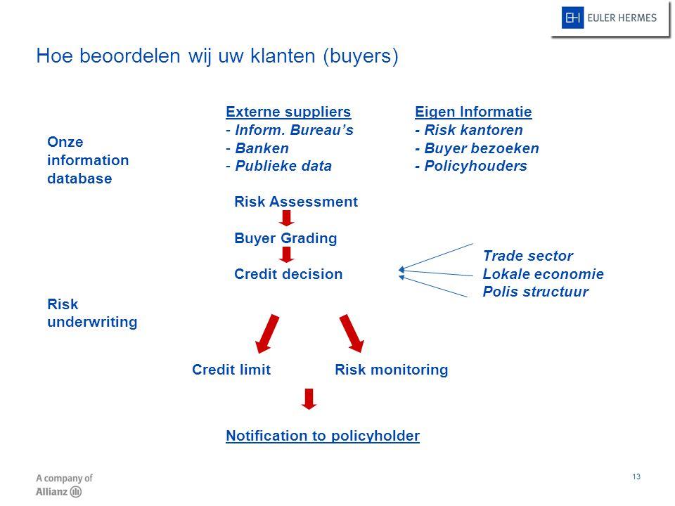 Hoe beoordelen wij uw klanten (buyers)