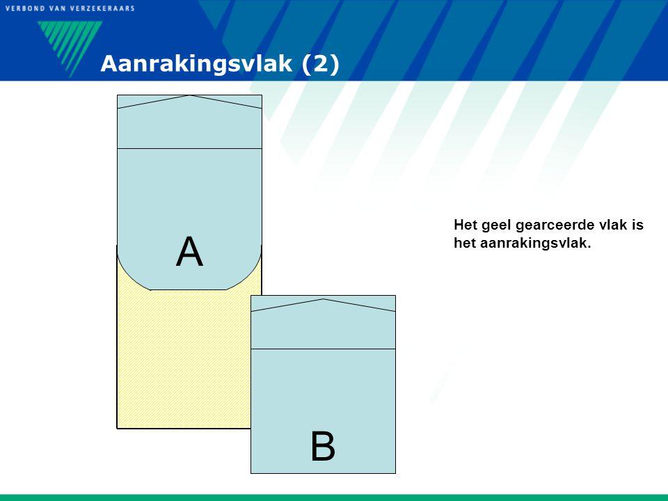 Aanrakingsvlak (2) A B Het geel gearceerde vlak is het aanrakingsvlak.