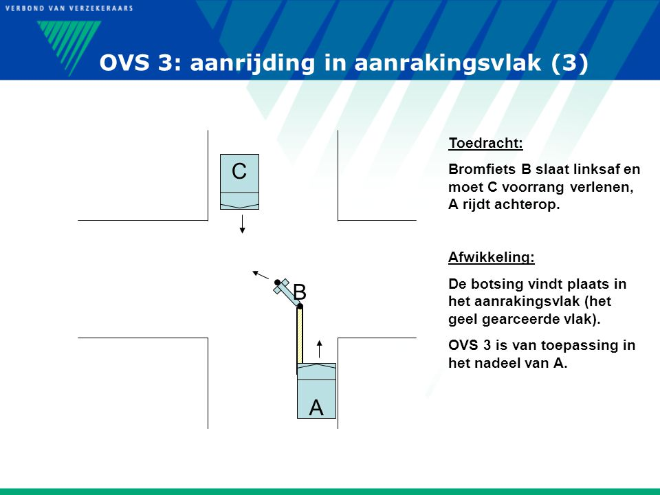 OVS 3: aanrijding in aanrakingsvlak (3)