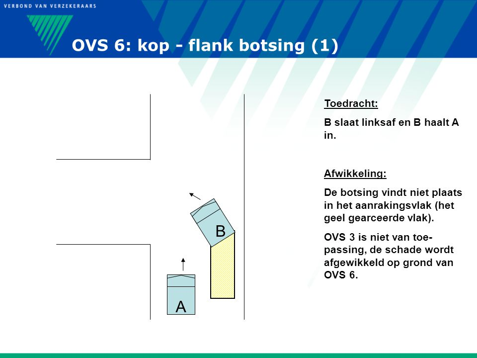 OVS 6: kop - flank botsing (1)