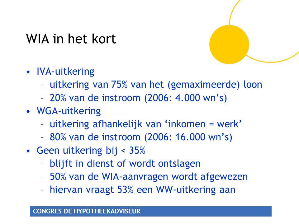 WIA in het kort IVA-uitkering