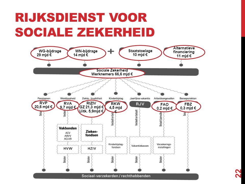 UITGAVEN SOCIALE ZEKERHEID