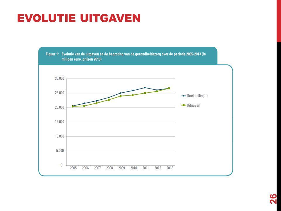 VRAAG: Stijgende uitgaven betekent meer investering in gezondheid