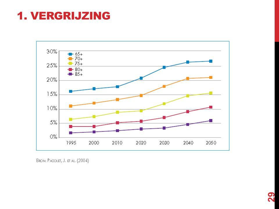 1. VERGRIJZING Hoe ouder…hoe duurder voor de sociale zekerheid!
