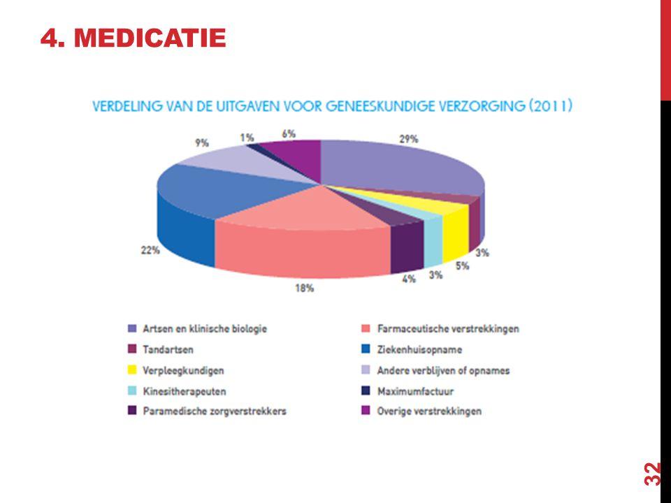 4. MEDICATIE