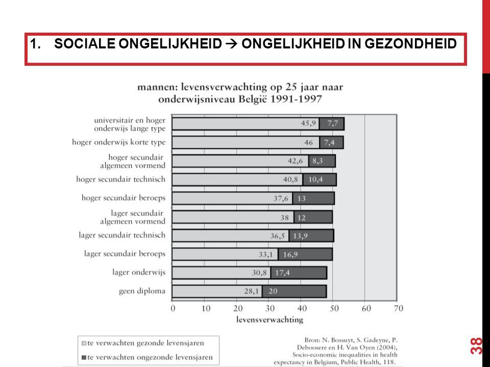 2. ONGELIJKHEID IN GEZONDHEIDSZORGBEHOEFTE 10% vd patiënten gebruikt 75% vd zorg