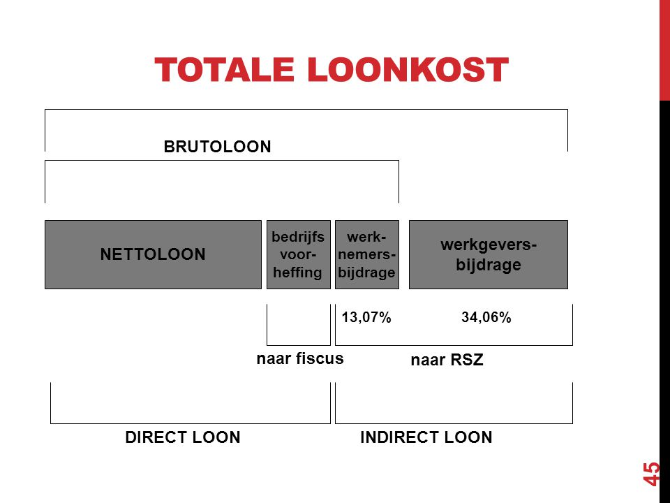 EEN VOORBEELD Brutoloon: €2.000/€4.000 Totale loonkost: €2.680/€5.360