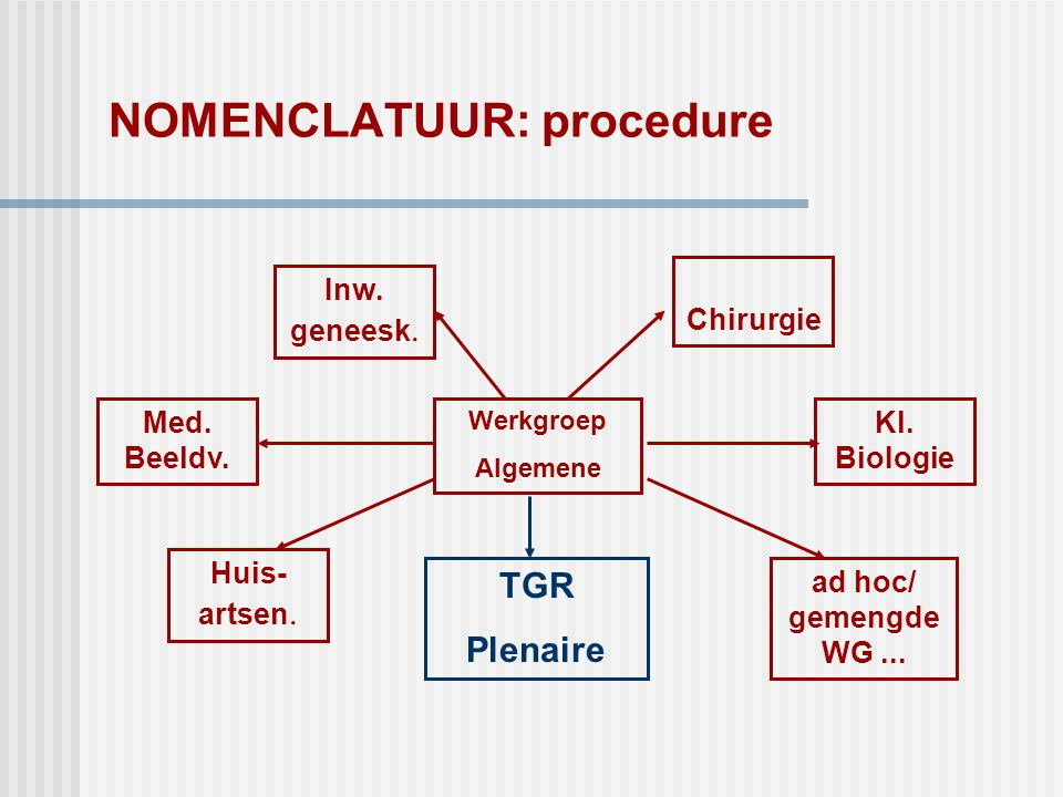 NOMENCLATUUR: procedure