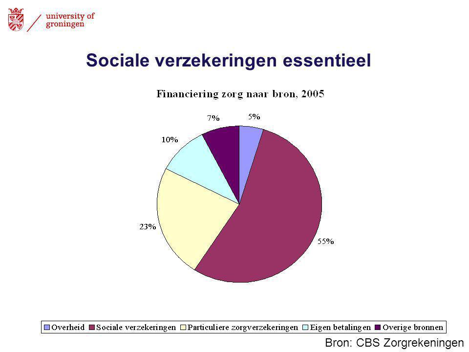 Sociale verzekeringen essentieel