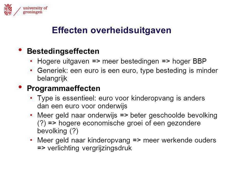 Effecten overheidsuitgaven