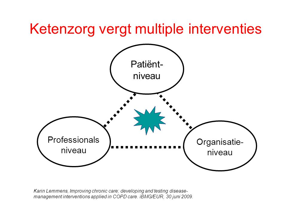 Ketenzorg vergt multiple interventies