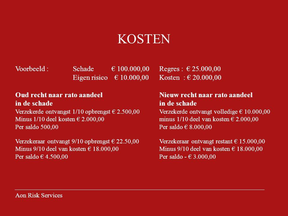 KOSTEN Voorbeeld : Schade € 100.000,00 Regres : € 25.000,00