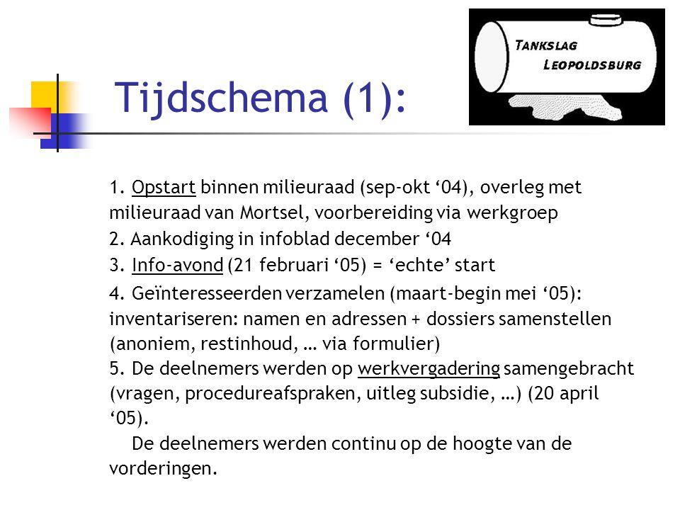Tijdschema (1):